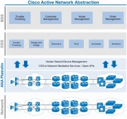Cisco Active Network Abstraction