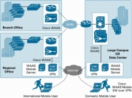 Cisco Wide Area Application Services